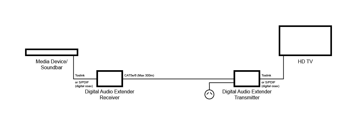 Example of a digital audio extender over CAT5e-6